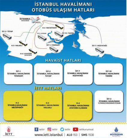 İstanbul Havalimanı Otobüs Hatları