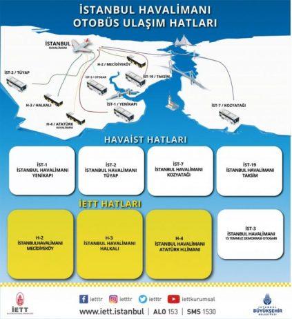 İstanbul Yeni Havalimanı İETT Otobüs Hatları